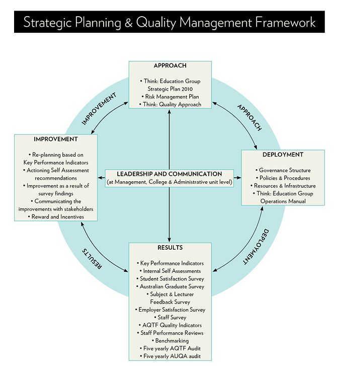 Strategic Business Planning And Thinking
