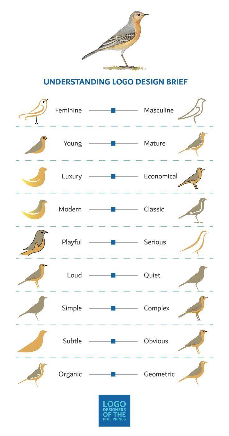 In diesem einfachen Diagramm wird erläutert, welches gebräuchliche Begriffe in einem Logo-F…
