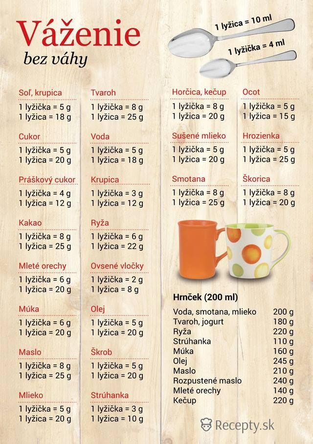 Váženie bez váhy | Báječné recepty