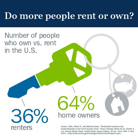 Renting now? Thinking about a purchase? More people own homes in the US instead of wasting money on renting because of phenomenal lending programs like: THDA with Down Payment Assistance (100% Purchase Funding), FHA (96.5% funding), VA Loans (100% Purchase Funding), Rural Development (100% Purchase Funding) Fixed / ARMs Loans, First Time Home Buyer Programs, Conventional, and Construction to Permanent. Learn more today! https://marissaandmargo.com/purchase/