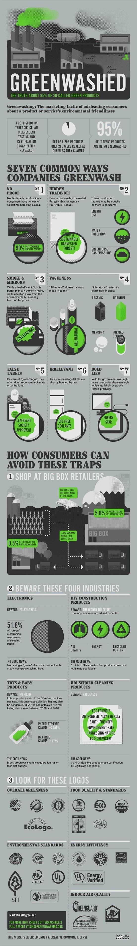 Green Marketing Exposed.