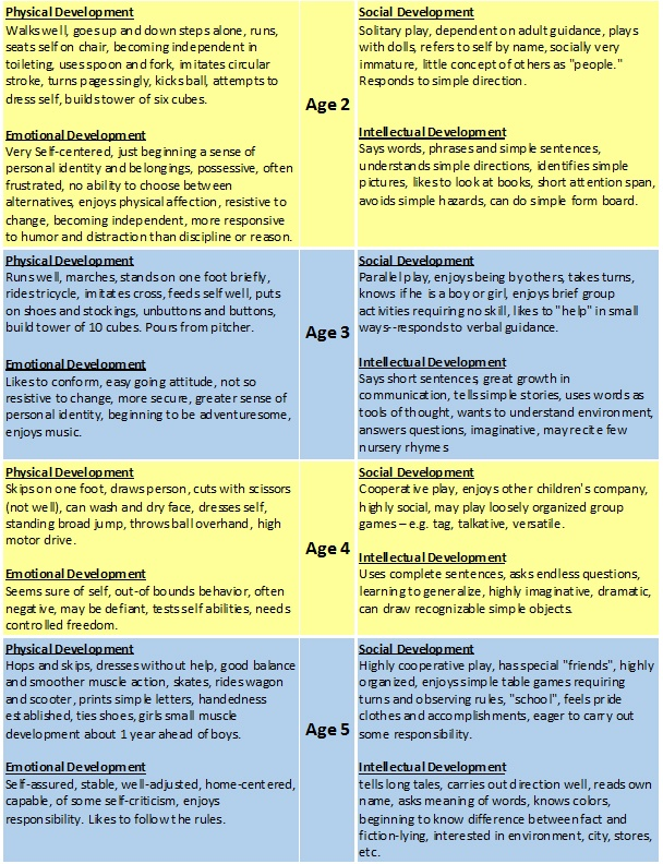 cyp 3 1 child development charts birth Cyp 31 child development charts birth - 19 essay 2266 words | 10 pages unit cyp 31 : understand child and young person development (lo1) 11 0 – 6 months expected pattern of child development physical birth – when pulled to a sitting position, the head lags.