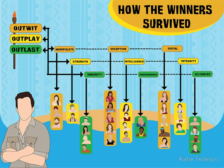 """Survivor Winners Infographic"" Stickers by Katie Tedesco 