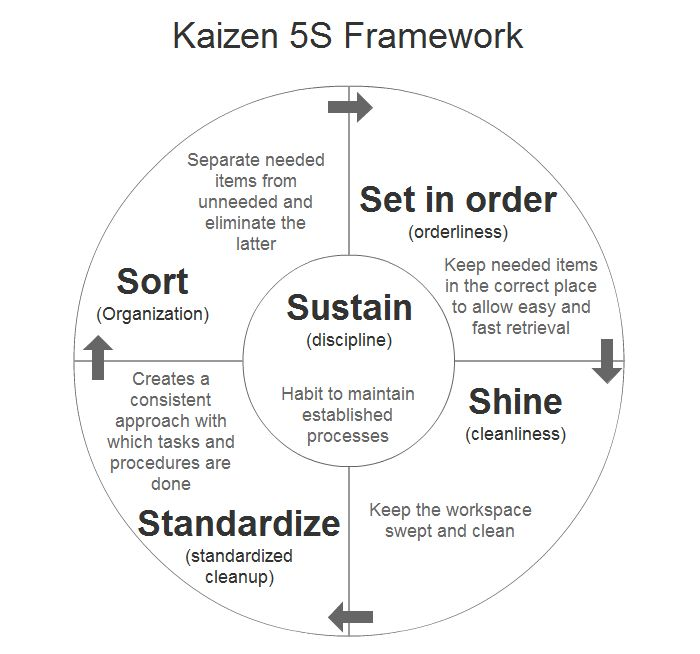 2013-Apr-4: Kaizen 5S Framework for Standard Business Processes