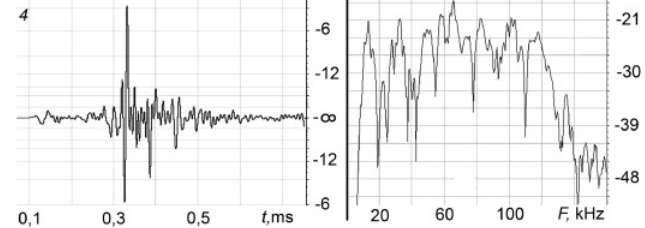 Langage des dauphins : ils parlent comme nous ! / Un exemple d'émission ultrasonore produite par Yana (dauphin femelle). Cette série d'impulsions est caractérisée par les variations de pression (à gauche) et s'étale sur une très large gamme de fréquences (à droite). Selon l'auteur de l'étude, ce « NP » serait un mot, ou au moins un phonème. © Vyacheslav A. Ryabov, St. Petersburg Polytechnical University Journal : Physics and Mathematics