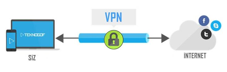 VPN Nedir? VPN (Virtual Private Network), Türkçe'de de Sanal Özel Ağ anlamına gelmektedir. VPN ile ağlara uzaktan erişim sağlamak mümkün hale gelmektedir. Bu bağlantı türü sanal bir ağ uzantısı oluşturmaktadır ve bu nedenle de ağa fiziksel bir şekilde bağlıymış gibi görünmektedir. Yani VPN, internet üzerinden başka bir ağa bağlanmak adına kullanılabilen bir bağlantı çeşididir. Basitçe …