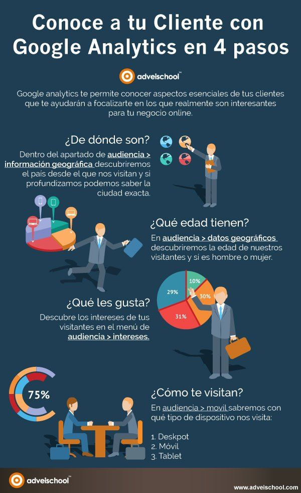 Conoce a tu cliente con Google Analytics en 4 pasos #infografia #infographic #marketing