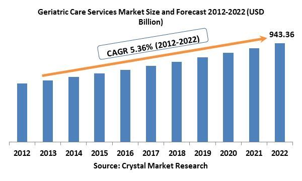 The global geriatric care service market was evaluated around USD 560 billion in the 2012 and is expected to reach approximately USD 943.96 billion by the end of 2022 while registering itself at a compound annual growth rate (CAGR) of 5.36% over the forecast period.