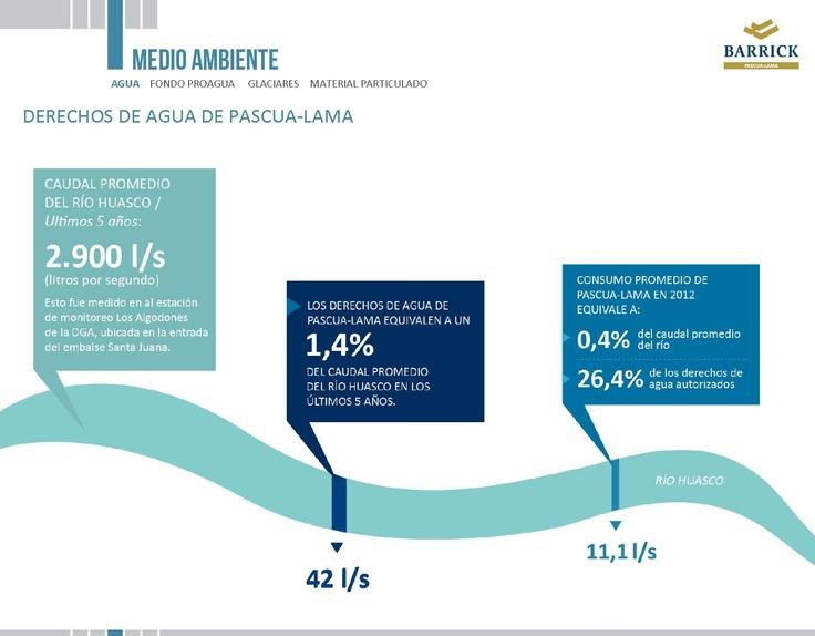 Derechos de agua de Pascua-Lama - Infografía completa en el sitio de Pascua-Lama http://pascua-lama.com