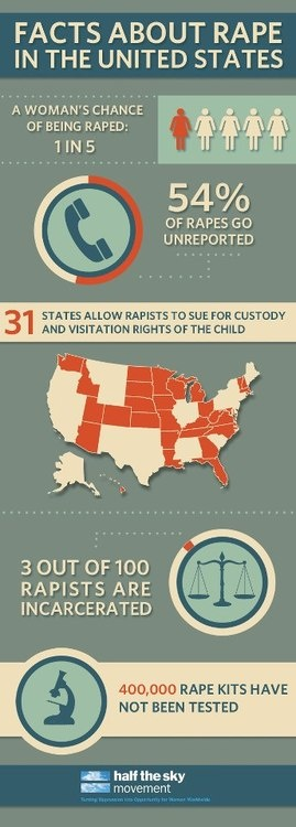 Facts about rape in the United States