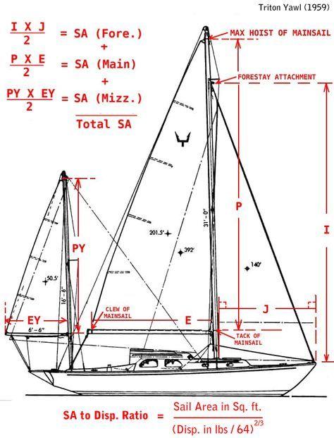 Sailboat Rig Dimensions Diagram Stuff In 2019 Boat