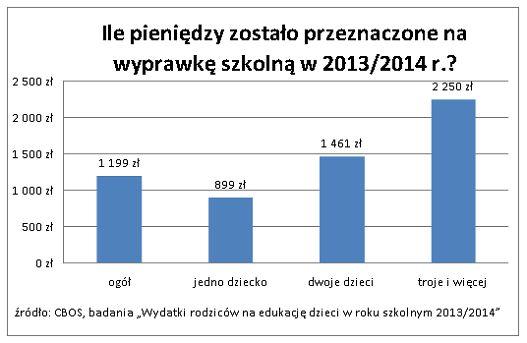 Ile pieniędzy zostało przeznaczone na wyprawkę szkolną w roku 2013/2014. Źródło www.comperia.pl
