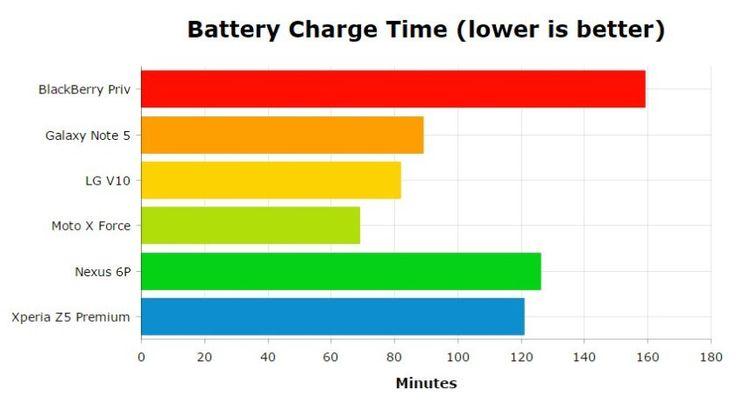 Best d'Android 2015 : Quel est le smartphone avec la meilleure Batterie ?