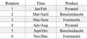 Horse Deworming Schedule Chart