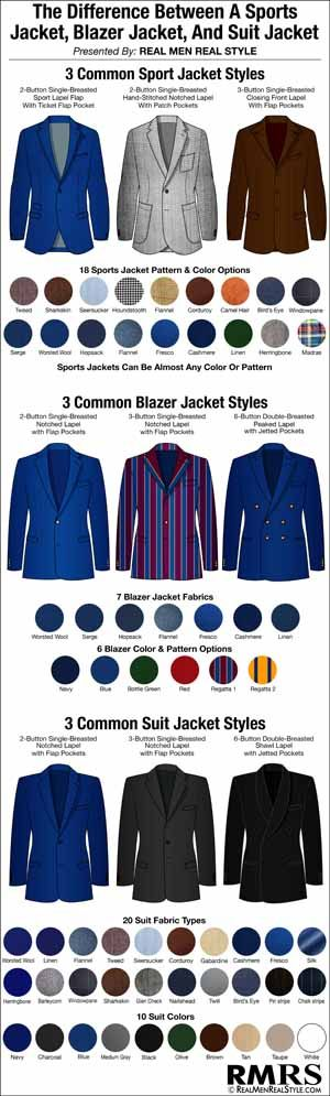 Sports Jacket  Blazer  Suit  What's the difference really?  Can I wear my suit jacket as a blazer jacket?  Are blazer jackets and sports jackets interchangeable?  To the man who doesn't know any better these three classic menswear pieces all seem alike.  He probably believes they all h