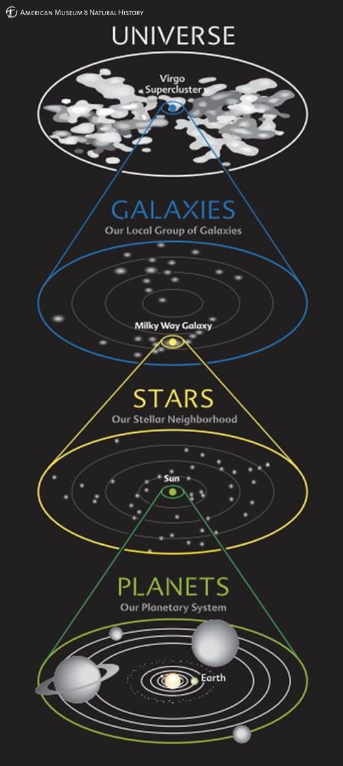 Relative size of universe, galaxy, solar system and the planets