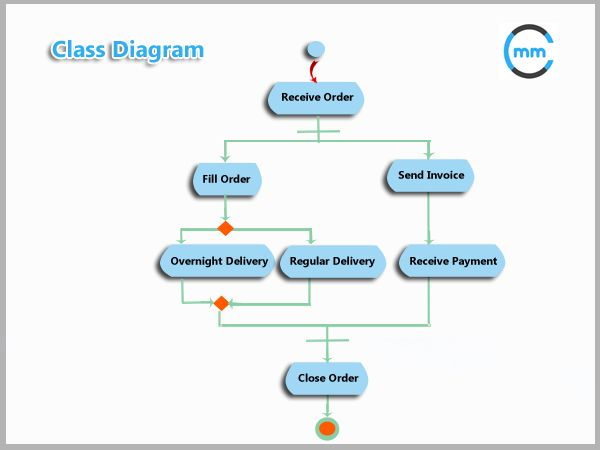 74 best business analysis images on pinterest a class diagram is a uml diagram that describes the structure of a system by showing ccuart Choice Image