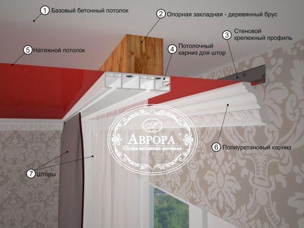 Как крепить потолочные гардины для натяжных потолков | Статьи | Студия натяжных потолков «Аврора» в Магнитогорске