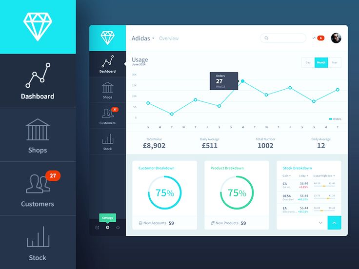 SUDO Ventures | Online Store Dashboard by Eddy W.