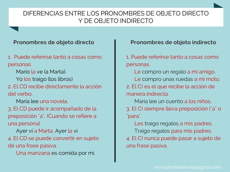 Diferencias entre los pronombres de complemento directo y complemento indirecto. Nivel B1.