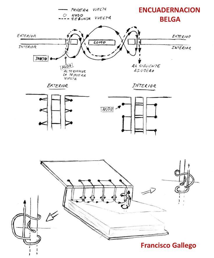 BELGIAN  BOOKBINDING             En la década de 1980 Anne Goy desarrolló este sistema de encuadernación, para los hispanos se llama ...