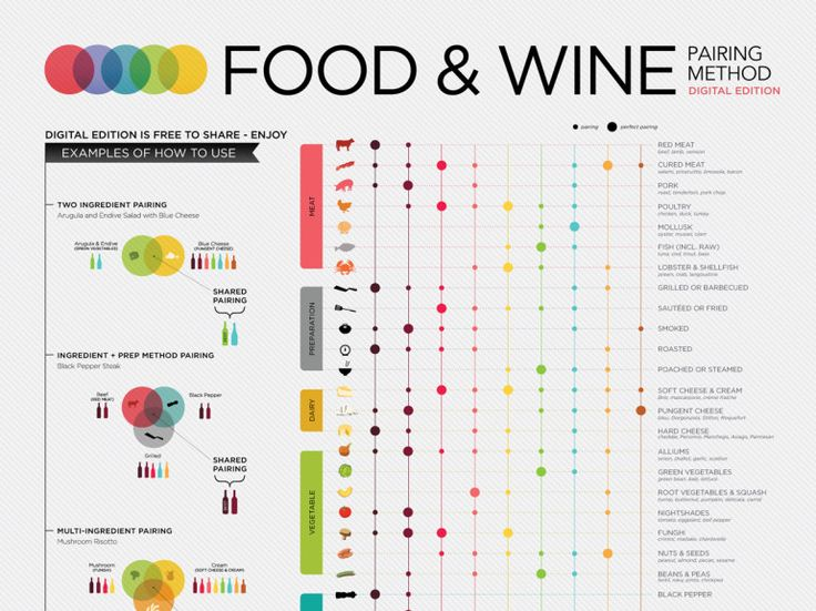 Simple Science of Food and Wine Pairing
