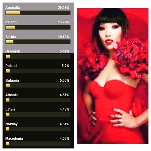 The poll results are up on our site for this week and the lovely @damiim is holding the top spot for Semi 2, have you voted yet? Go do it now - link in bio! #damiim #australia #eurovision #esc #eurovision2016 #music #eurovisionpredictions #poll #pollresults #eurovisionireland #damiarmy  http://www.casinosolutionpro.com/eurovision-betting-odds.html