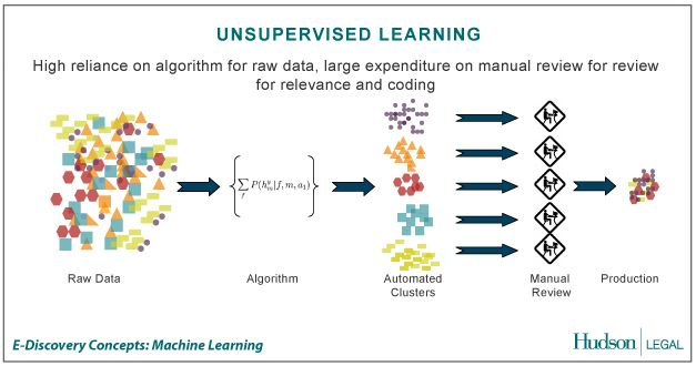 Unsupervised Learning | Data Science | Pinterest | Learning