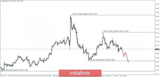 Tdi Expert Advisor January 13 Chart Line Chart