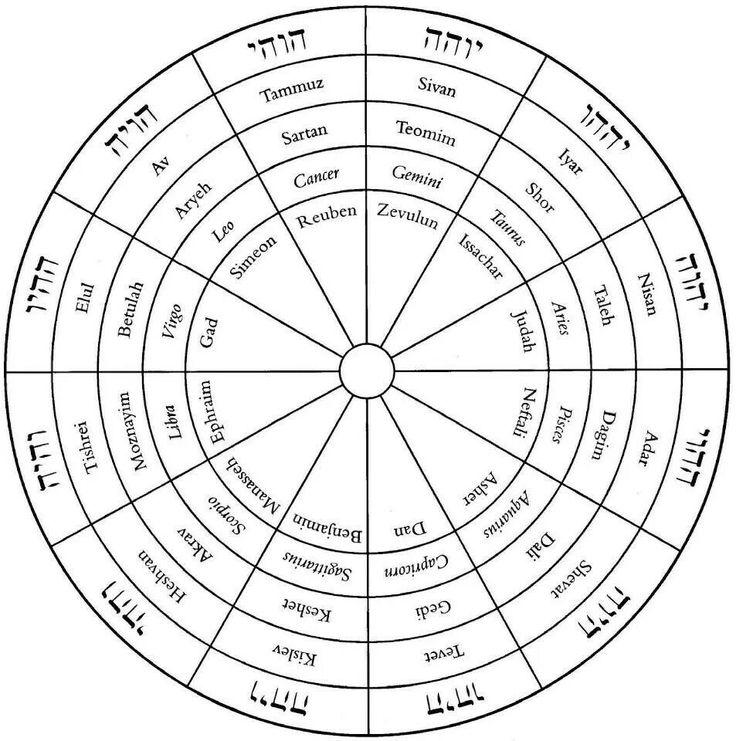 the zodiac moorish holy temple of science 2f moorish. Black Bedroom Furniture Sets. Home Design Ideas