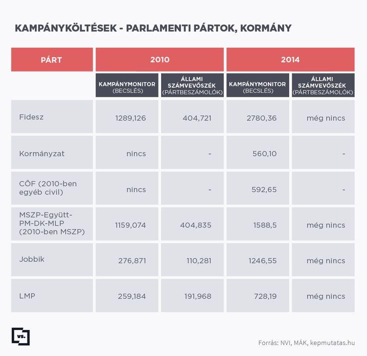 Mennyit költöttek a kampányra a pártok?