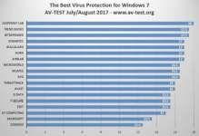 Windows Defender признан худшим защитником для Windows 7    Специалисты проанализировали антивирусы для операционной системы Windows 7. Лучшим заступником признана «Лаборатория Касперского», тогда как стандартный Windows Defender (входит в состав пакета Security Essentials, который необходимо устанавливать вручную) признан одним из худших антивирусов по результатам AV-TEST.    Подробно…