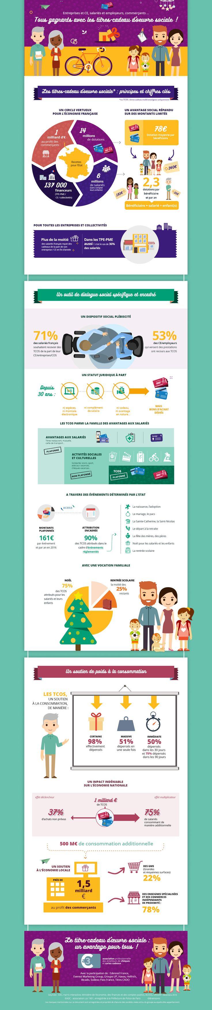 TCOS - chèques et cartes cadeau : les principaux chiffres clés en infographie