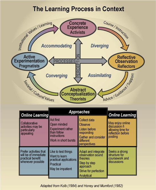 analysis of learning styles and theories - theories addressing learning styles there are several different learning styles and theories about approaching them some students learn better through one or more of the learning styles than another.