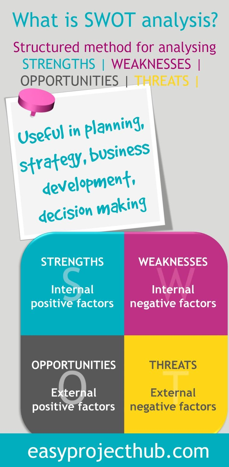 Really useful tool if writing a business plan, planning a project or growing your business, Julia, Easyprojecthub.com