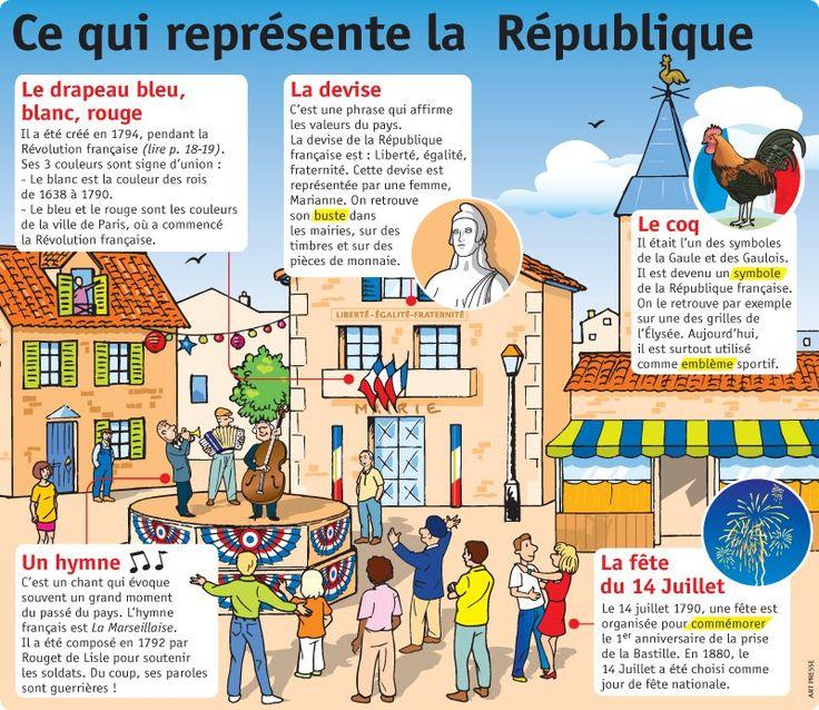 Les symboles de la republique