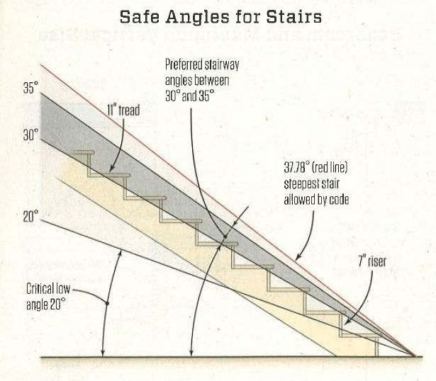 Best Stairway Rise Angles Flooring For Stairs Spiral 400 x 300