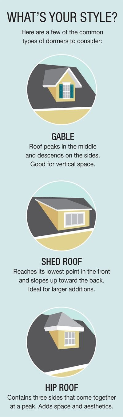 Learn about the different styles of dormer roof shapes