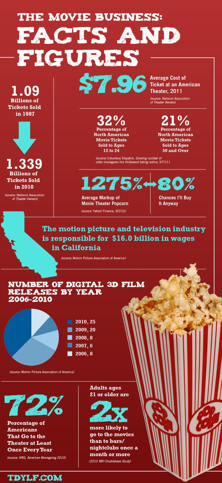 16 best movies infographic images on pinterest info