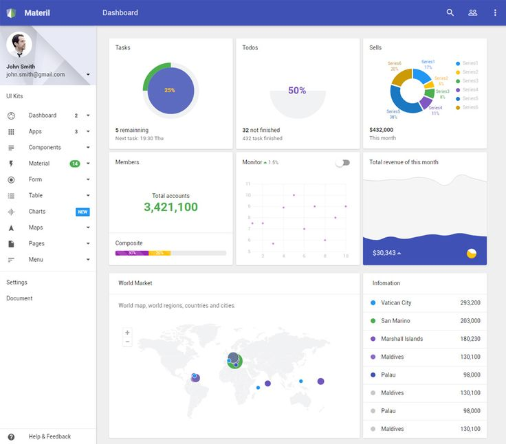 Materil is premium full responsive retina admin dashboard for Html5 dashboard template