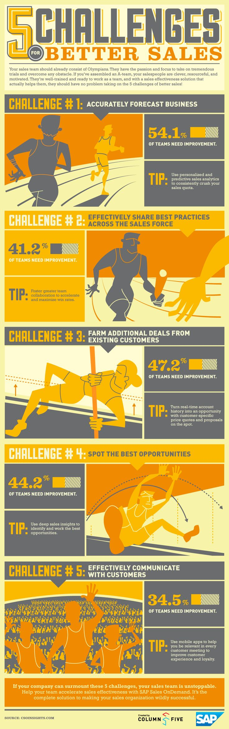 All obvious - but useful use of mono-tone across the piece  Infographic: 5 Challenges For Better Sales