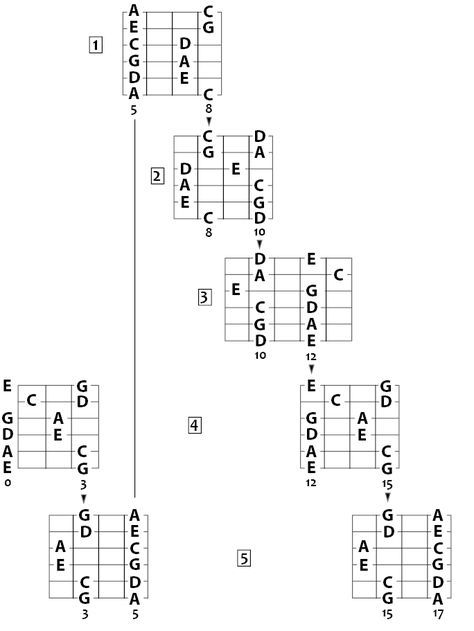 Guitar Scales Pentatonics C And A Minor Note Names