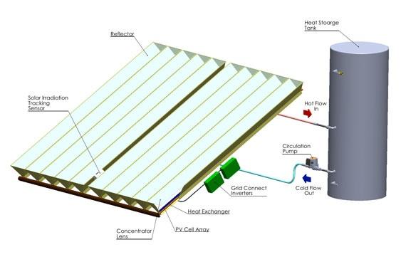 Technique Solar technology Australian invention coming soon!