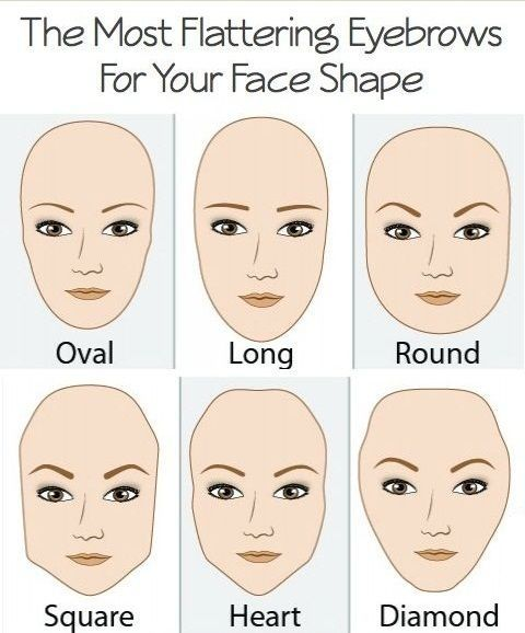 Eyebrow Shapes for Different Face