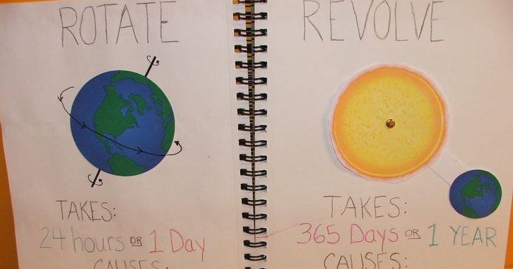 The next topic in Hunter's interactive geography notebook is the Earth's rotation on its axis and revolution around the Sun.  We touched on...