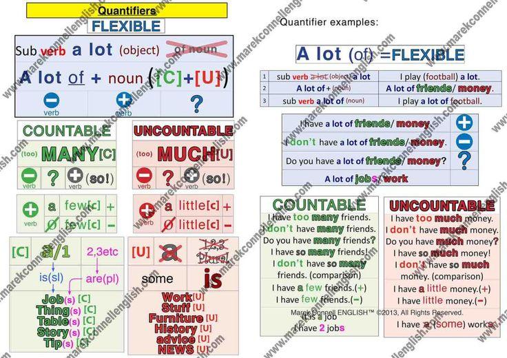 www.marekconnellenglish.com quantifiers diagram 2014 D