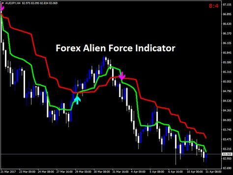 Download New Forex Alien Force Indicator