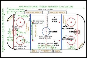 Ice Hockey Layout - Wikipedia
