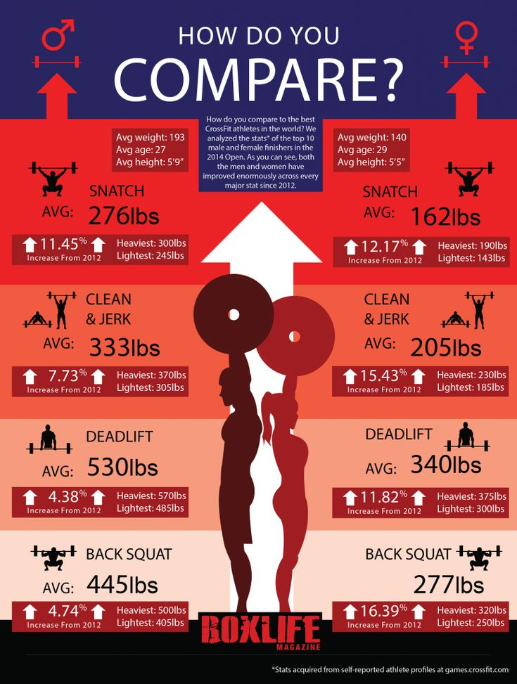 Infographic: How do you compare to the top CrossFit athletes in the world? (2014 edition)