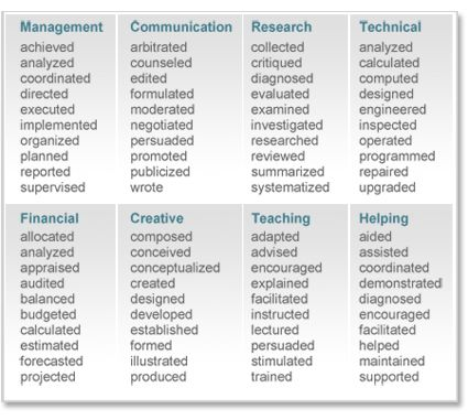 25+ unique Resume action words ideas on Pinterest Resume skills - best resume words